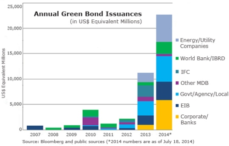 Annual Green Bonds Chart 2007-2014